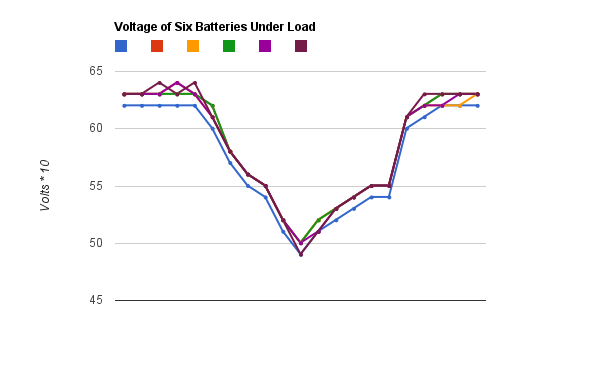 Line graph that shows the voltage of six batteries dropping under load. All six batteries follow the same deep V pattern, staying within 0.1 volt of each other.