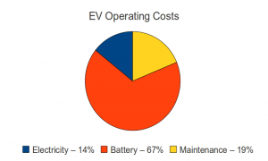 ev_operating_costs
