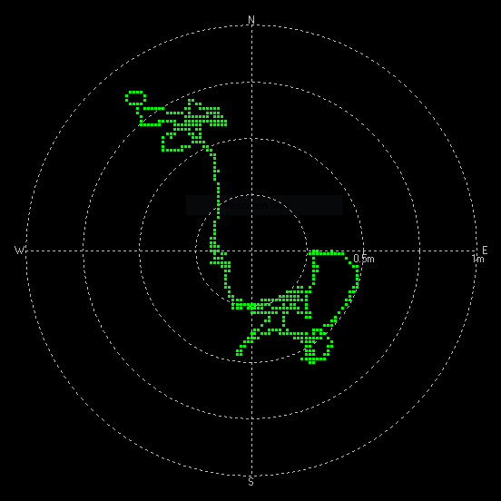GPS location wondering around a 1m accuracy circle
