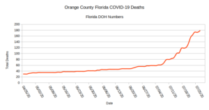 Graph of deaths in OC Florida to date 179 total