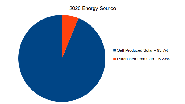 93.7% of energy produced by solar