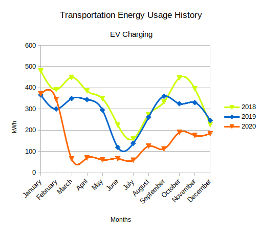 Significant decrease in 2020 transportation energy usage...